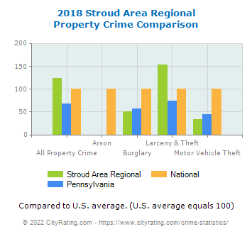 Stroud Area Regional Property Crime vs. State and National Comparison