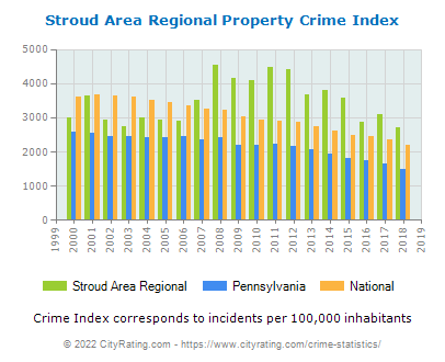 Stroud Area Regional Property Crime vs. State and National Per Capita