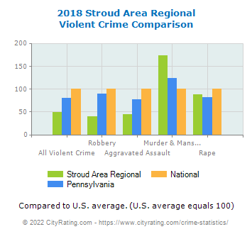 Stroud Area Regional Violent Crime vs. State and National Comparison