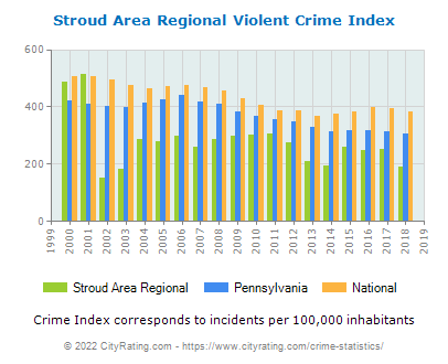 Stroud Area Regional Violent Crime vs. State and National Per Capita