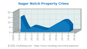 Sugar Notch Property Crime