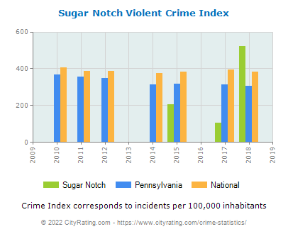 Sugar Notch Violent Crime vs. State and National Per Capita