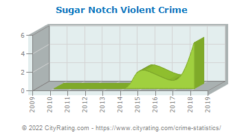 Sugar Notch Violent Crime