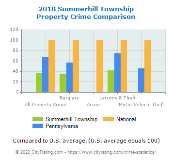 Summerhill Township Property Crime vs. State and National Comparison