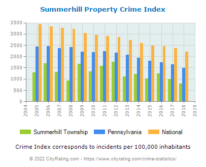 Summerhill Township Property Crime vs. State and National Per Capita