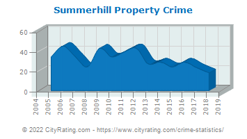 Summerhill Township Property Crime