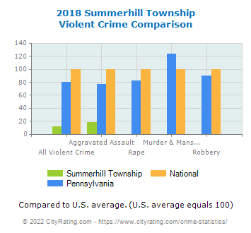 Summerhill Township Violent Crime vs. State and National Comparison