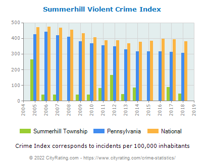 Summerhill Township Violent Crime vs. State and National Per Capita