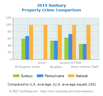 Sunbury Property Crime vs. State and National Comparison