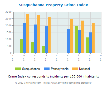 Susquehanna Property Crime vs. State and National Per Capita