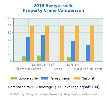 Swoyersville Property Crime vs. State and National Comparison