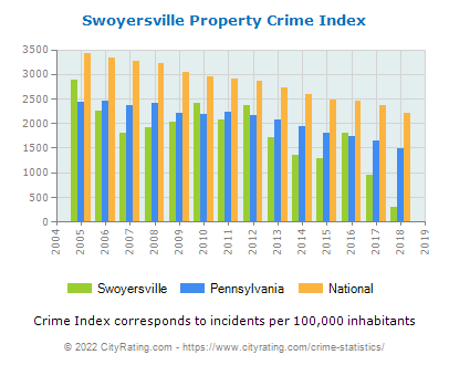 Swoyersville Property Crime vs. State and National Per Capita