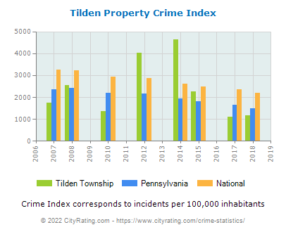 Tilden Township Property Crime vs. State and National Per Capita