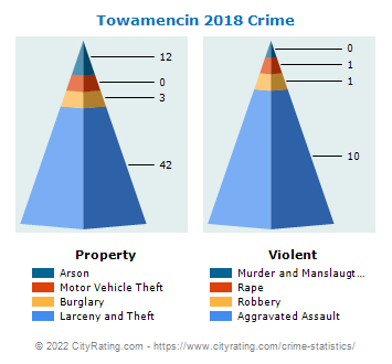Towamencin Township Crime 2018