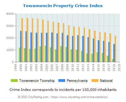 Towamencin Township Property Crime vs. State and National Per Capita