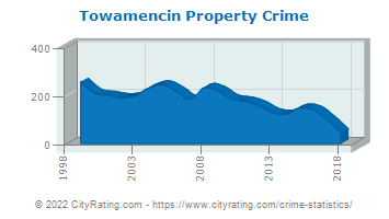 Towamencin Township Property Crime