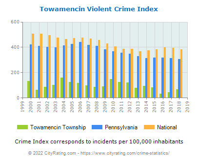 Towamencin Township Violent Crime vs. State and National Per Capita