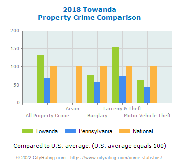 Towanda Property Crime vs. State and National Comparison