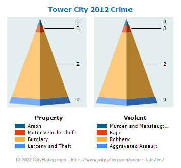 Tower City Crime 2012