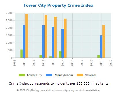 Tower City Property Crime vs. State and National Per Capita