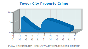 Tower City Property Crime