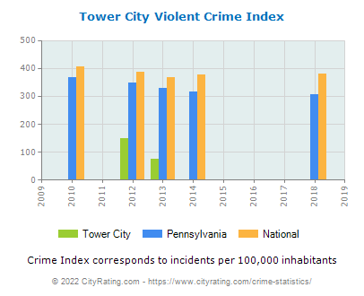 Tower City Violent Crime vs. State and National Per Capita