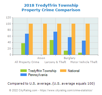Tredyffrin Township Property Crime vs. State and National Comparison