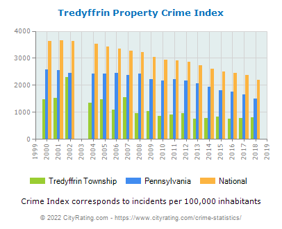 Tredyffrin Township Property Crime vs. State and National Per Capita