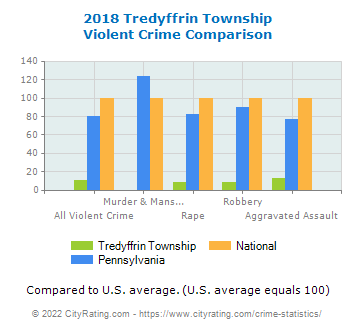 Tredyffrin Township Violent Crime vs. State and National Comparison