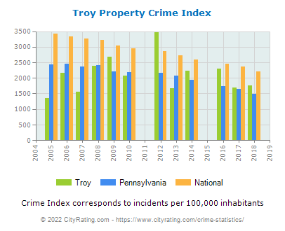 Troy Property Crime vs. State and National Per Capita