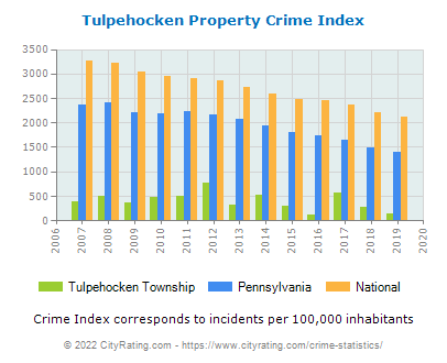 Tulpehocken Township Property Crime vs. State and National Per Capita