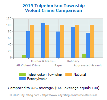 Tulpehocken Township Violent Crime vs. State and National Comparison