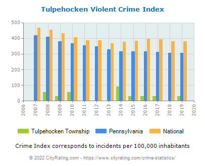 Tulpehocken Township Violent Crime vs. State and National Per Capita