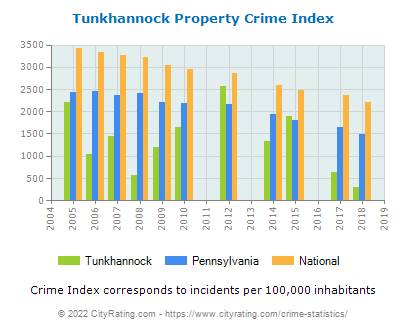 Tunkhannock Property Crime vs. State and National Per Capita