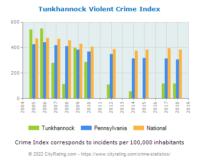 Tunkhannock Violent Crime vs. State and National Per Capita