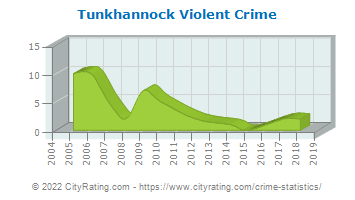 Tunkhannock Violent Crime