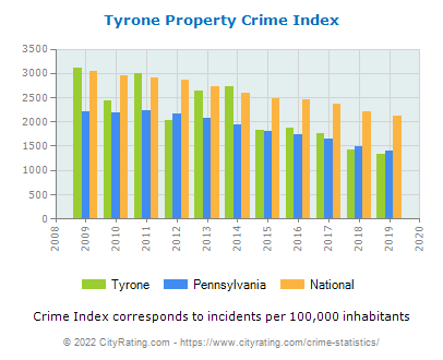 Tyrone Property Crime vs. State and National Per Capita