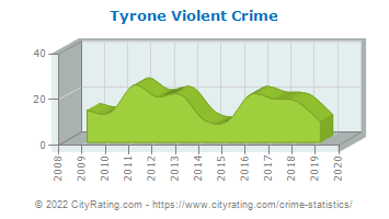 Tyrone Violent Crime