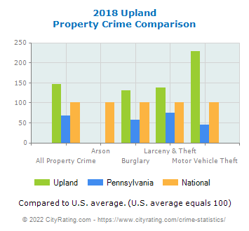 Upland Property Crime vs. State and National Comparison