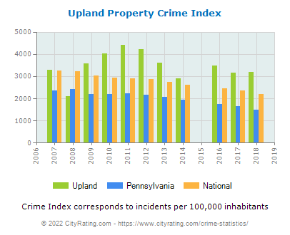 Upland Property Crime vs. State and National Per Capita