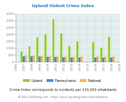 Upland Violent Crime vs. State and National Per Capita
