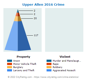 Upper Allen Township Crime 2016