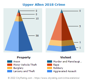 Upper Allen Township Crime 2018