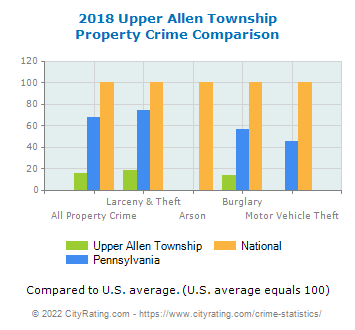 Upper Allen Township Property Crime vs. State and National Comparison