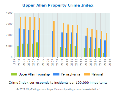 Upper Allen Township Property Crime vs. State and National Per Capita