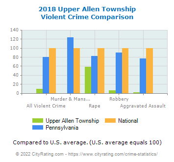 Upper Allen Township Violent Crime vs. State and National Comparison