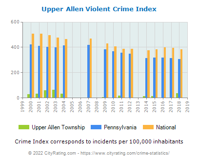 Upper Allen Township Violent Crime vs. State and National Per Capita