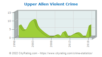Upper Allen Township Violent Crime