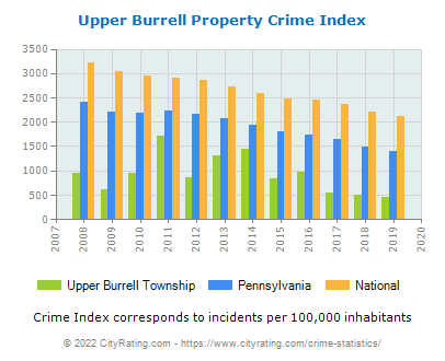 Upper Burrell Township Property Crime vs. State and National Per Capita