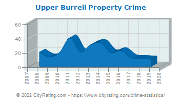 Upper Burrell Township Property Crime
